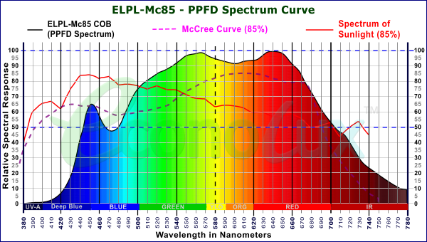 Mc85 PRO-LED Spectrum with 85% match to the McCree Curve