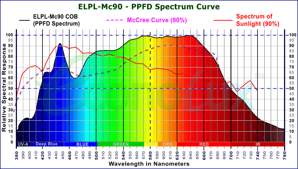 Mc90 PRO-LED Spectrum with 90% match to the McCree Curve