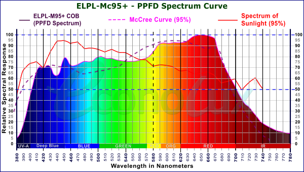 Mc95 PRO-LED Spectrum with 95+% match to the McCree Curve