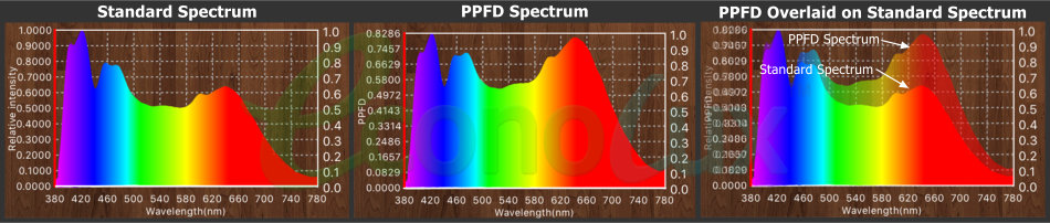 Standard spectrum and PPFD spectrum compared